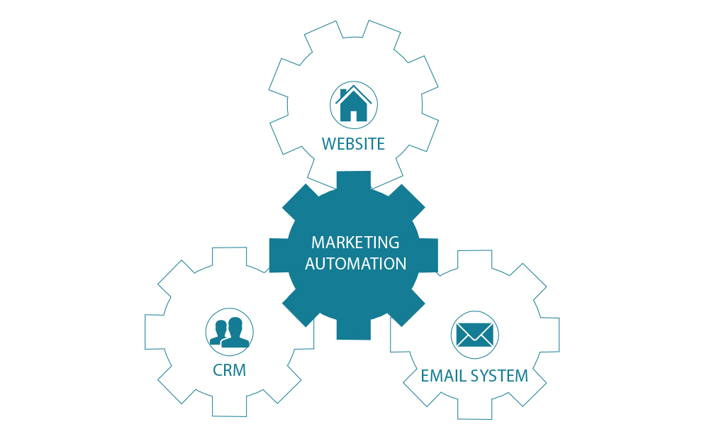 Marketing automation och data - 5 steg