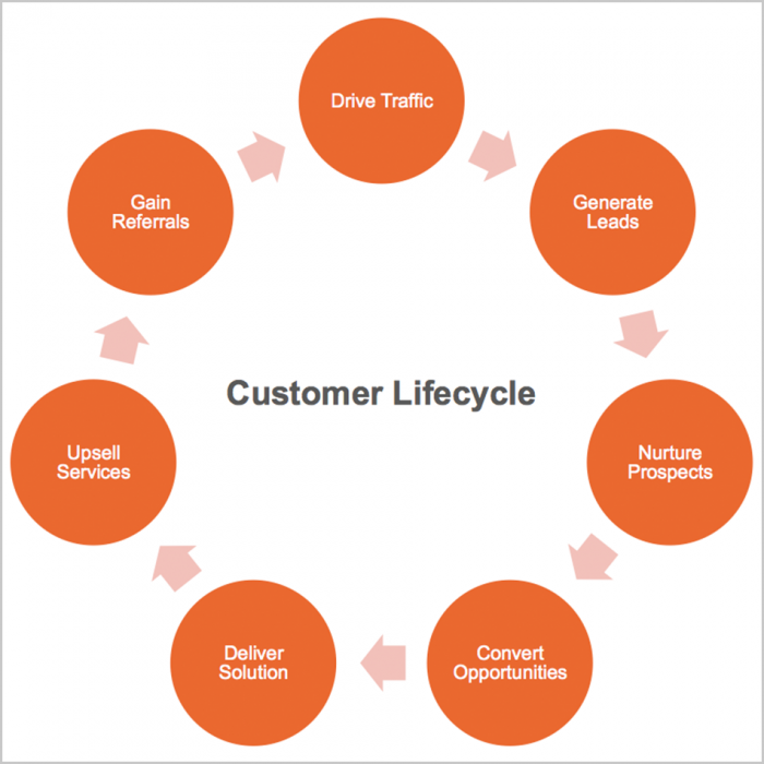 customer life cycle stages What are the customer lifecycle stages customer success professionals can – and have – written thousands of articles about the customer lifecycle.