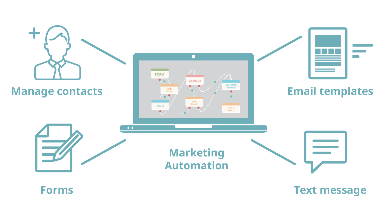 APSIS Marketing Automation: Evolve your customer experience