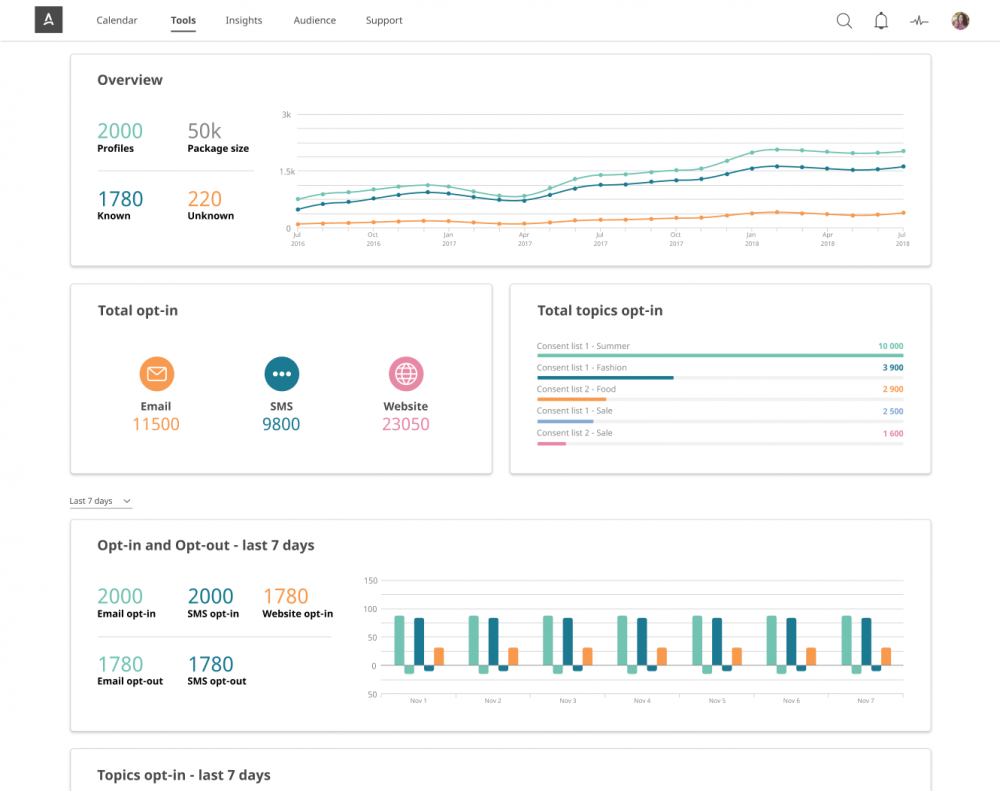 Insights Dashboard