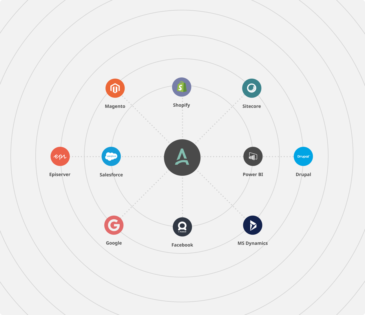 APSIS Marketing platform Integrations